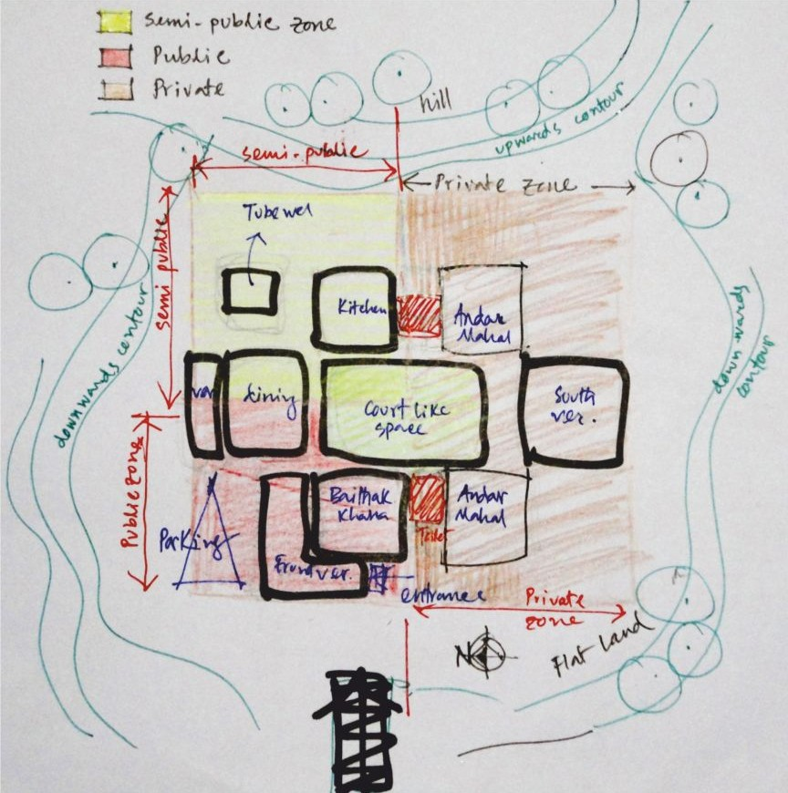 Basic Zoning of the House © Rajan Das