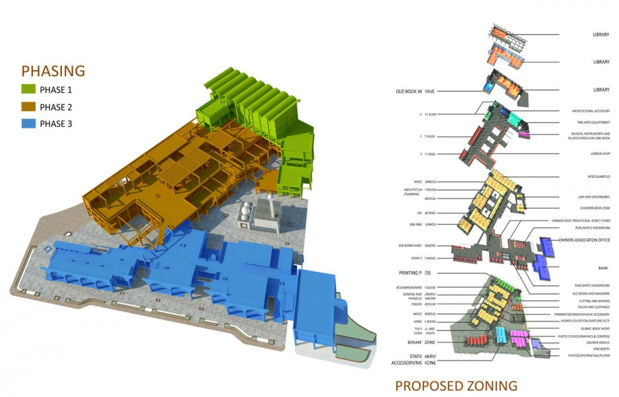 zoning and phasing