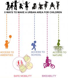 Diagram for Child-friendly community