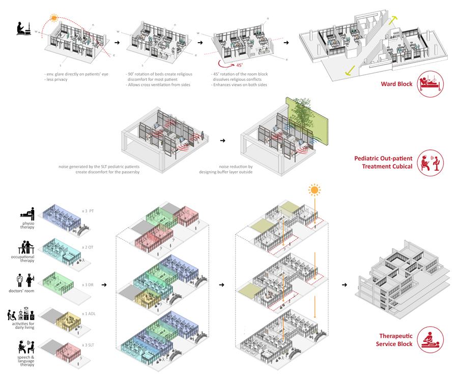 Design development studies [CRP Chittagong Centre] © Mohaimeen Islam | BUET