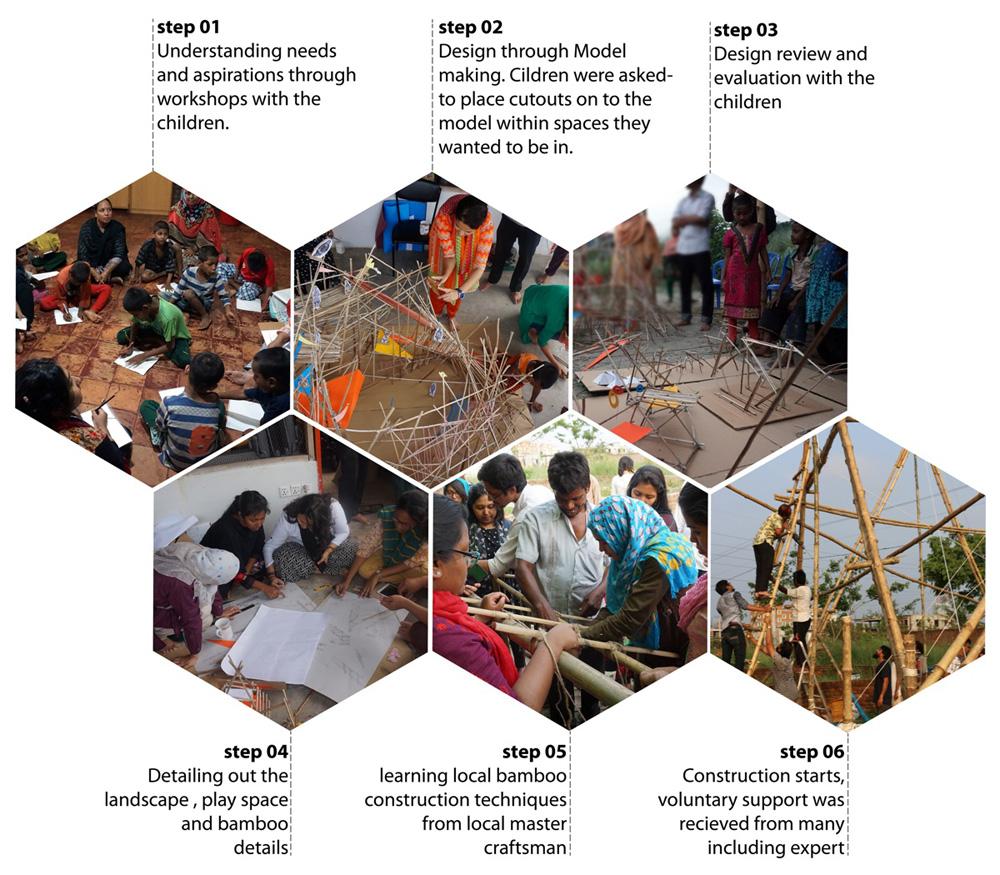 Bamboo playscape : process diagram © Paraa