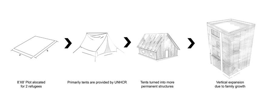 Settlement evolution © Alvi Muhtasim | AIUB