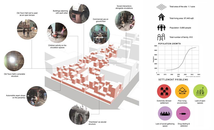 Town Hall Refugee Camp: Current condition © Alvi Muhtasim | AIUB