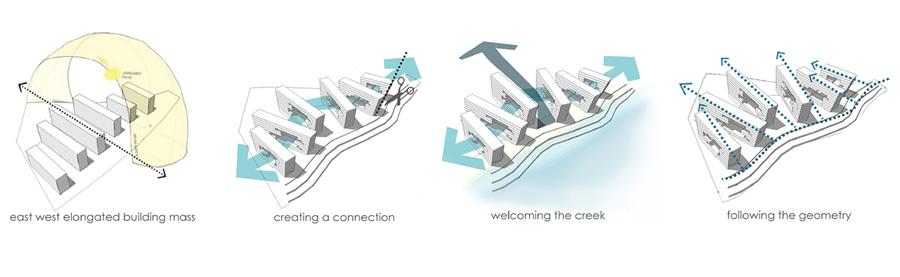 Concept diagram © Shayeeka Binte Alam, Rutuja More