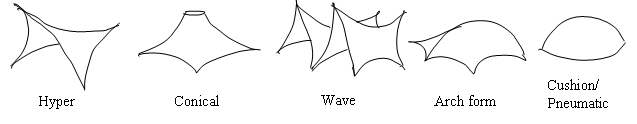 Basic forms of Tensile Membrane Structure