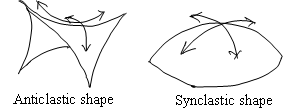 Double Curvature in Tensile Structures