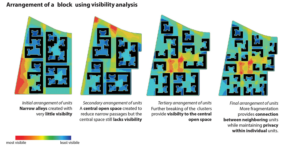 Visibility analysis through a cluster © MIST